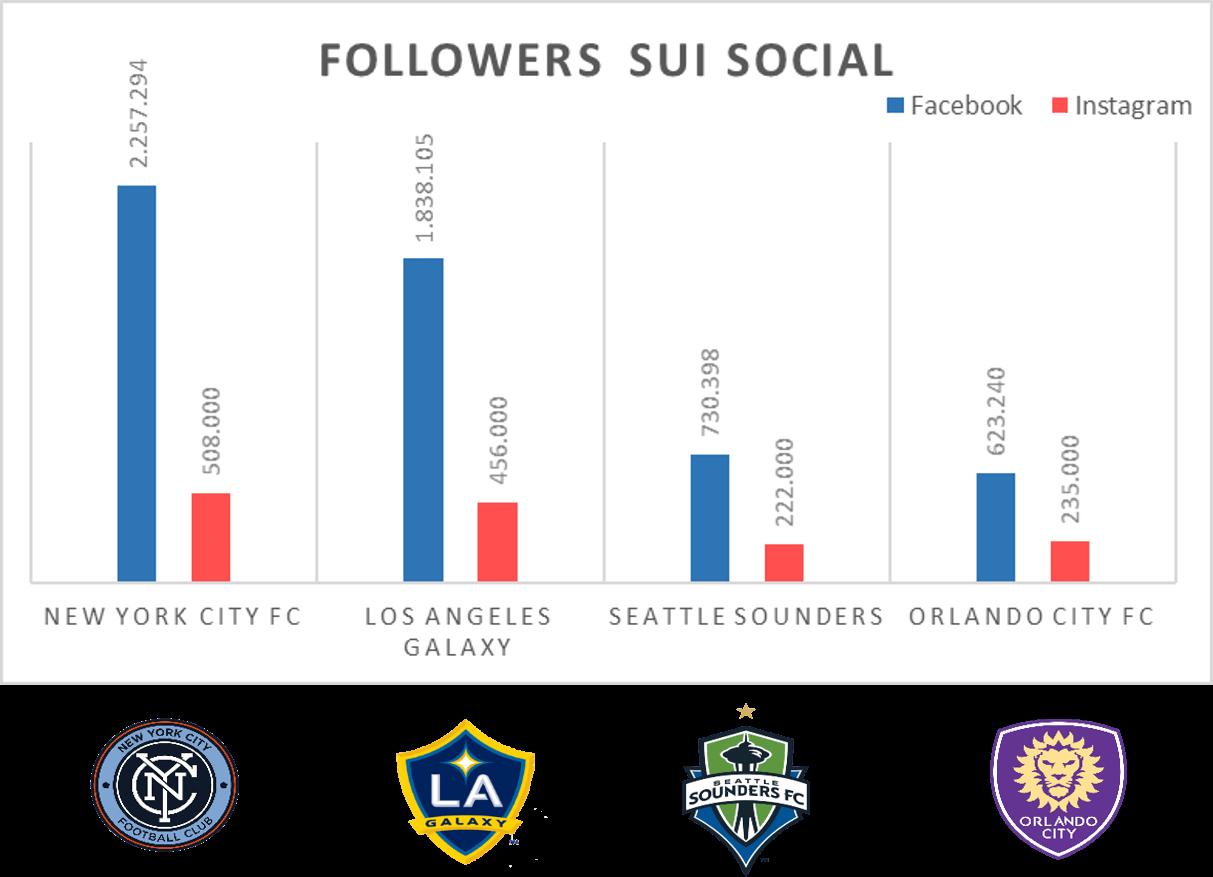 Panoramica social MLS