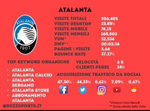 Analisi SEO sito web Atalanta