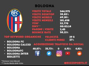 Analisi SEO sito web Bologna