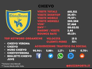 Analisi SEO sito web Chievo