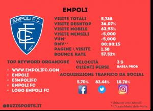 Analisi SEO sito web Empoli