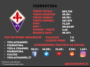 Analisi SEO sito web Fiorentina
