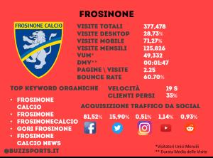 Analisi SEO sito web Frosinone