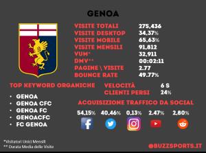Analisi SEO sito web Genoa