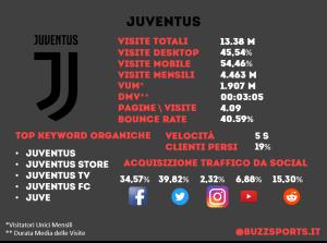Analisi SEO sito web Juventus