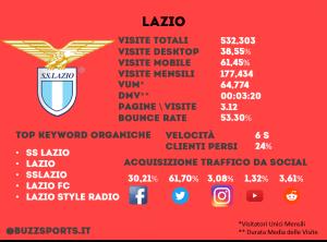 Analisi SEO sito web Lazio calcio