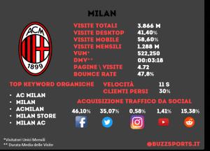 Analisi SEO sito web Milan calcio