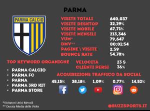 Analisi SEO sito web Parma calcio