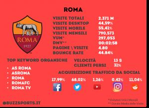 Analisi SEO sito web Roma calcio