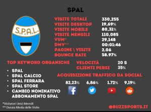Analisi SEO sito web Spal calcio