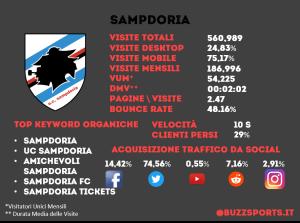 Analisi SEO sito web Sampdoria calcio