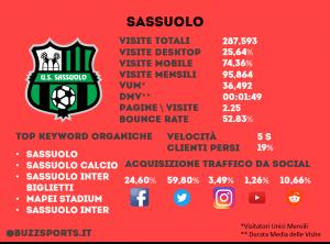 Analisi SEO sito web Sassuolo calcio