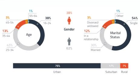 Demografica Tinder