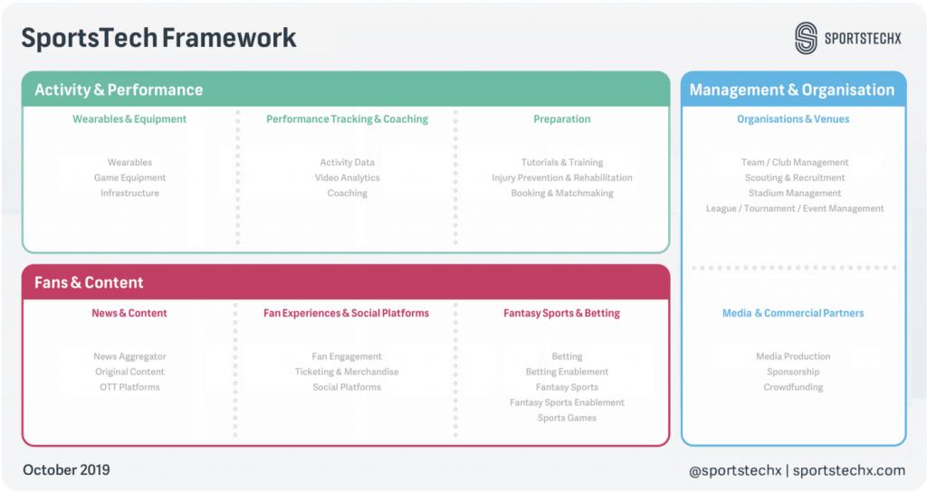 SportsTechX framework